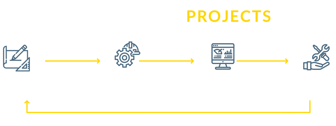 End-to-end projects: Engineering, design and optimization, Deployment, installation and commissioning, Follow-up and reporting, Maintenance and breakdowns.